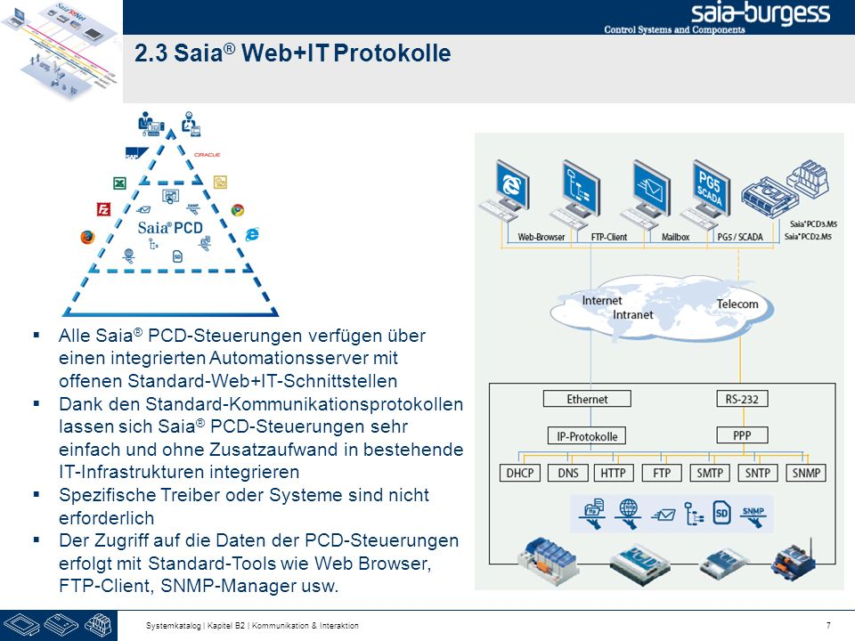 2.3 Saia® Web+IT Protokolle