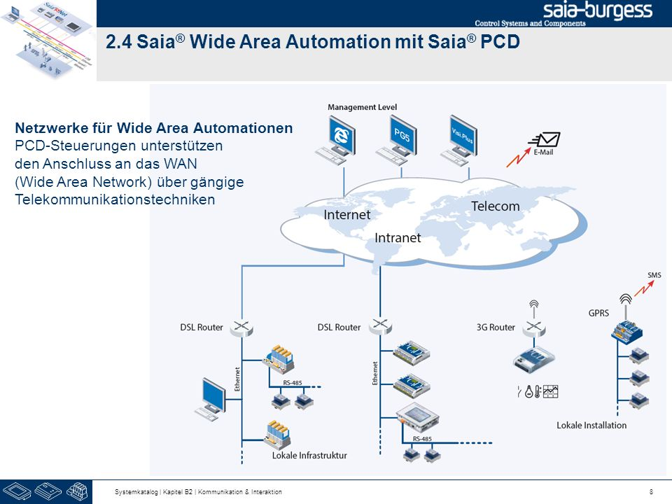 2.4 Saia® Wide Area Automation mit Saia® PCD