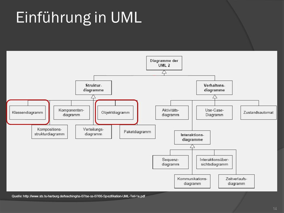 Einführung in UML Quelle: http://www.sts.tu-harburg.de/teaching/ss-07/se-ss-07/05-Spezifikation-UML-Teil-1a.pdf.