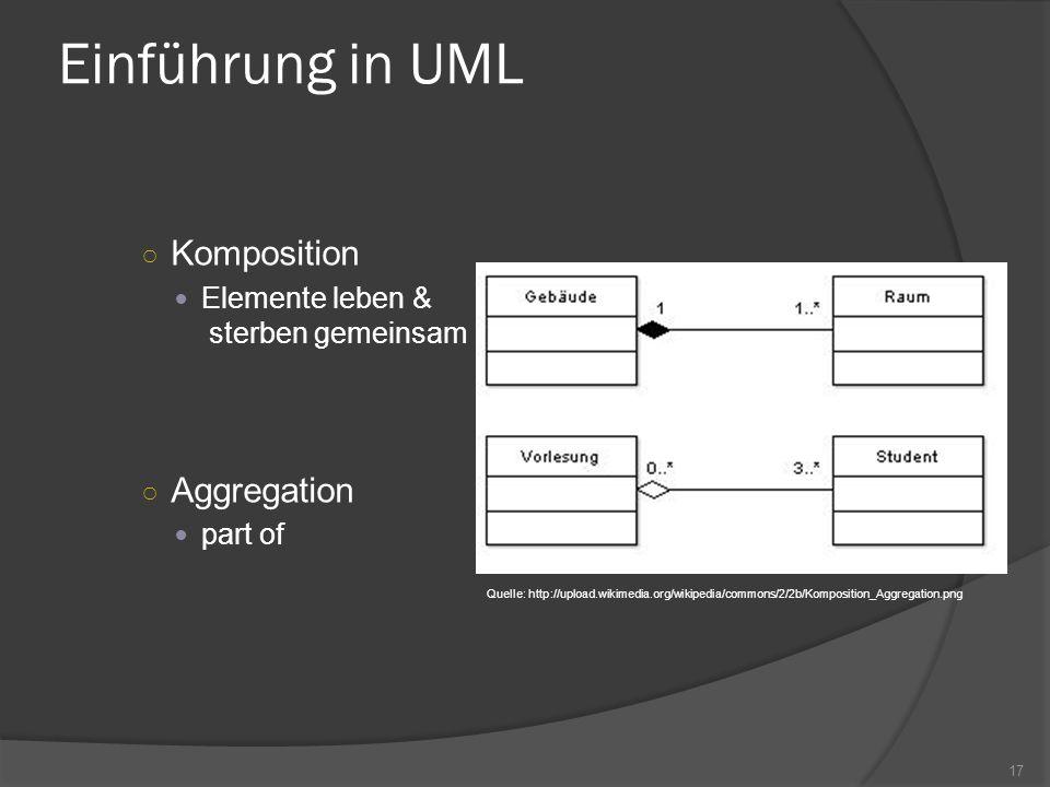 Einführung in UML Komposition Aggregation