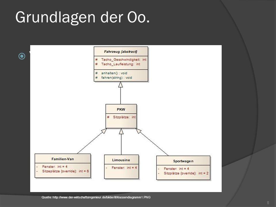 Grundlagen der Oo. Vererbung Polymorphismus