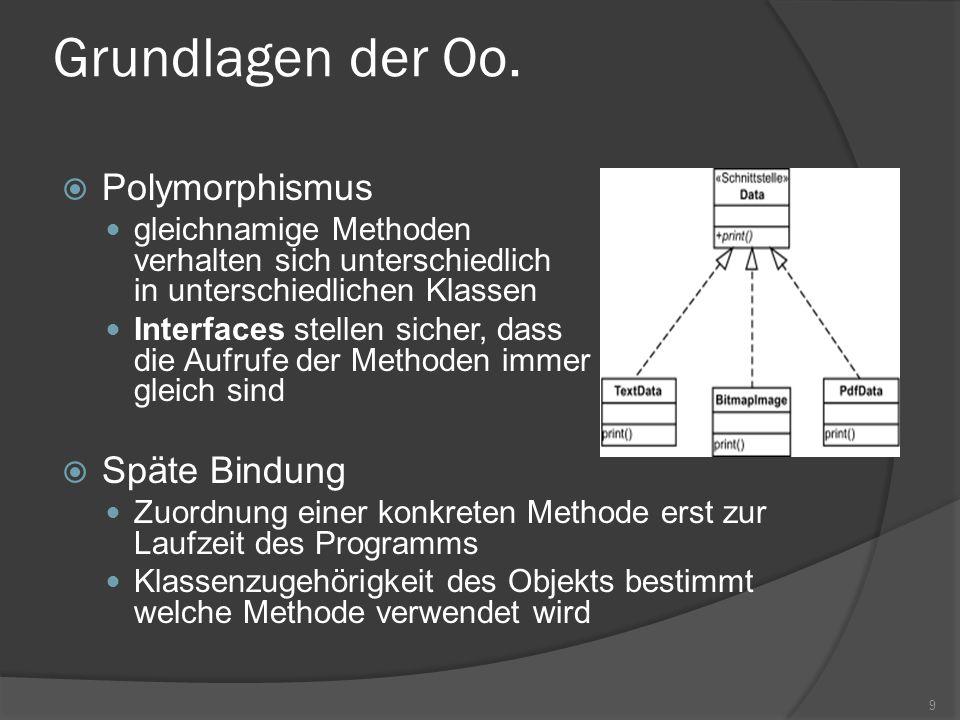 Grundlagen der Oo. Polymorphismus Späte Bindung