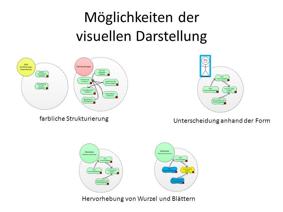 Möglichkeiten der visuellen Darstellung