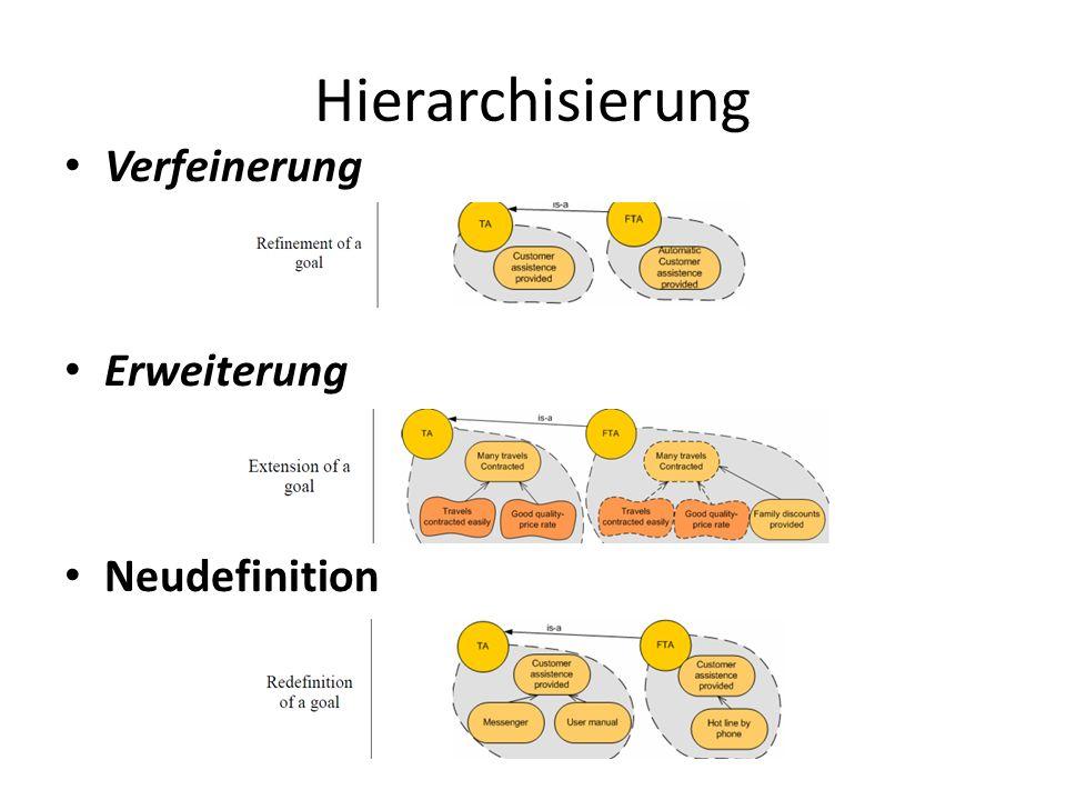 Hierarchisierung Verfeinerung Erweiterung Neudefinition
