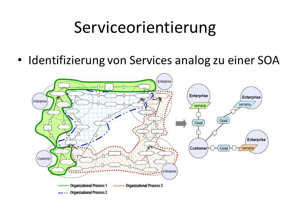 Serviceorientierung Identifizierung von Services analog zu einer SOA