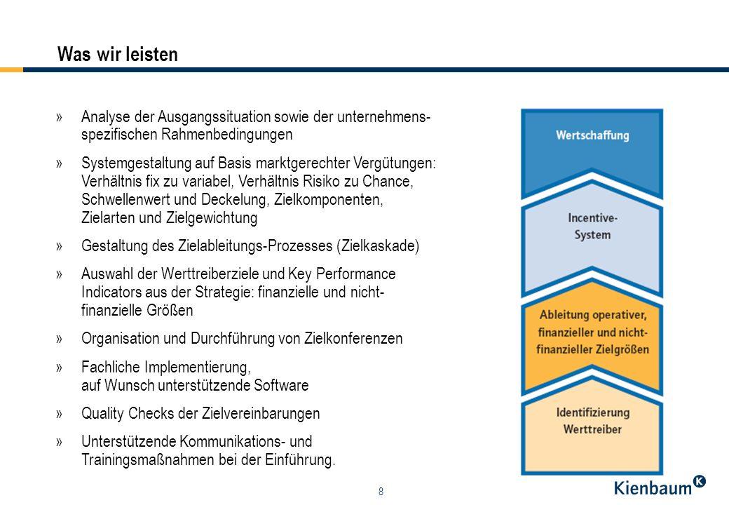Was wir leisten » Analyse der Ausgangssituation sowie der unternehmens- spezifischen Rahmenbedingungen.