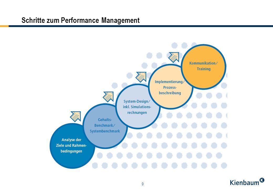 Schritte zum Performance Management