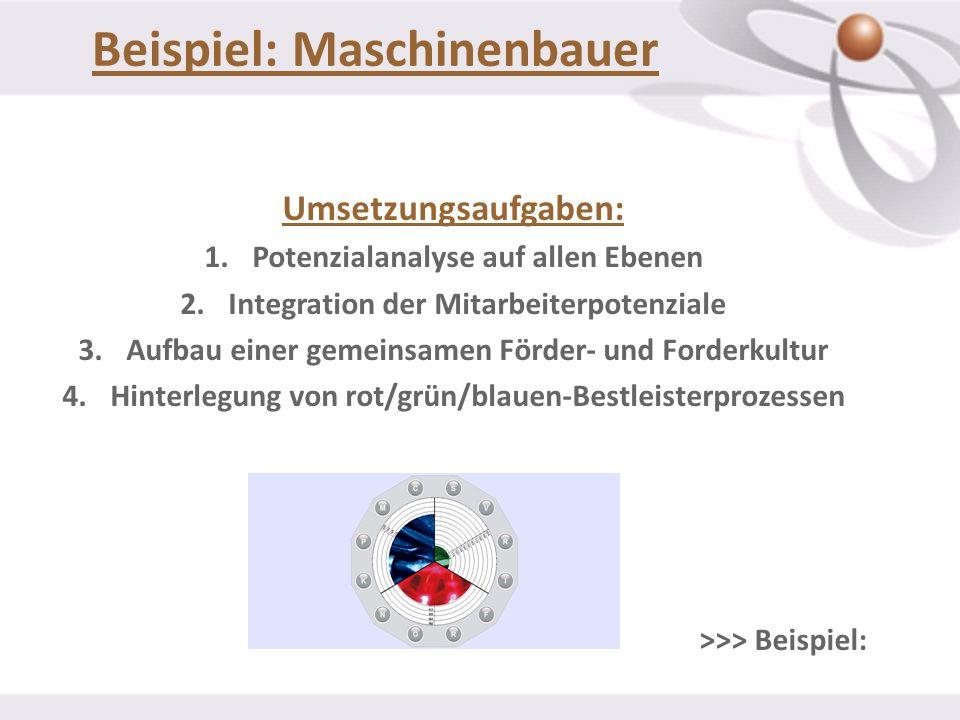 Beispiel: Maschinenbauer