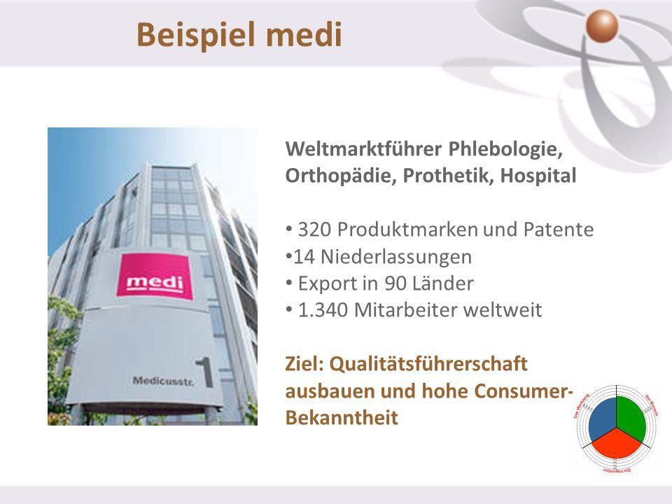 Beispiel medi Weltmarktführer Phlebologie, Orthopädie, Prothetik, Hospital. 320 Produktmarken und Patente.