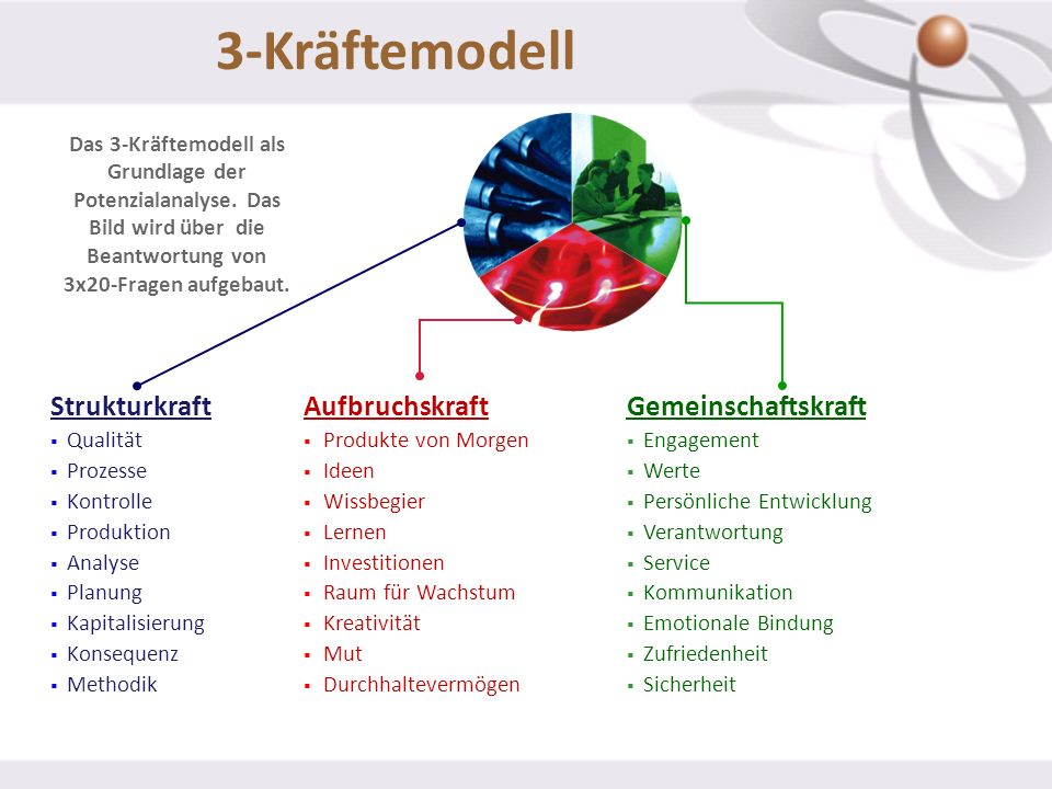 3-Kräftemodell Strukturkraft Aufbruchskraft Gemeinschaftskraft