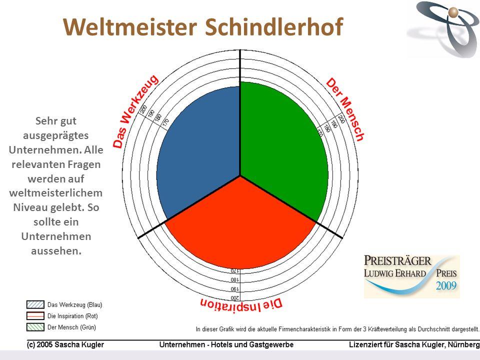 Weltmeister Schindlerhof