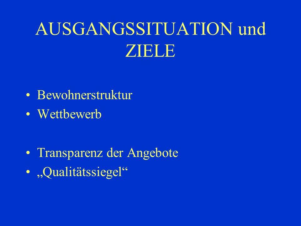 AUSGANGSSITUATION und ZIELE