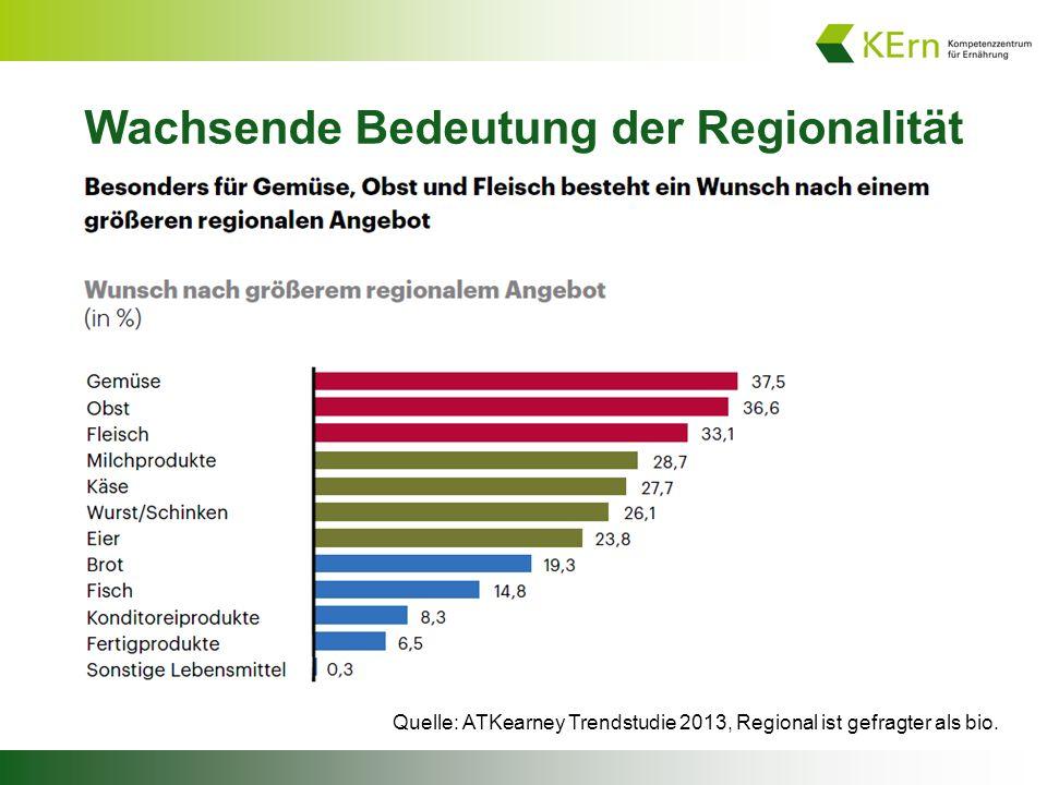 Wachsende Bedeutung der Regionalität