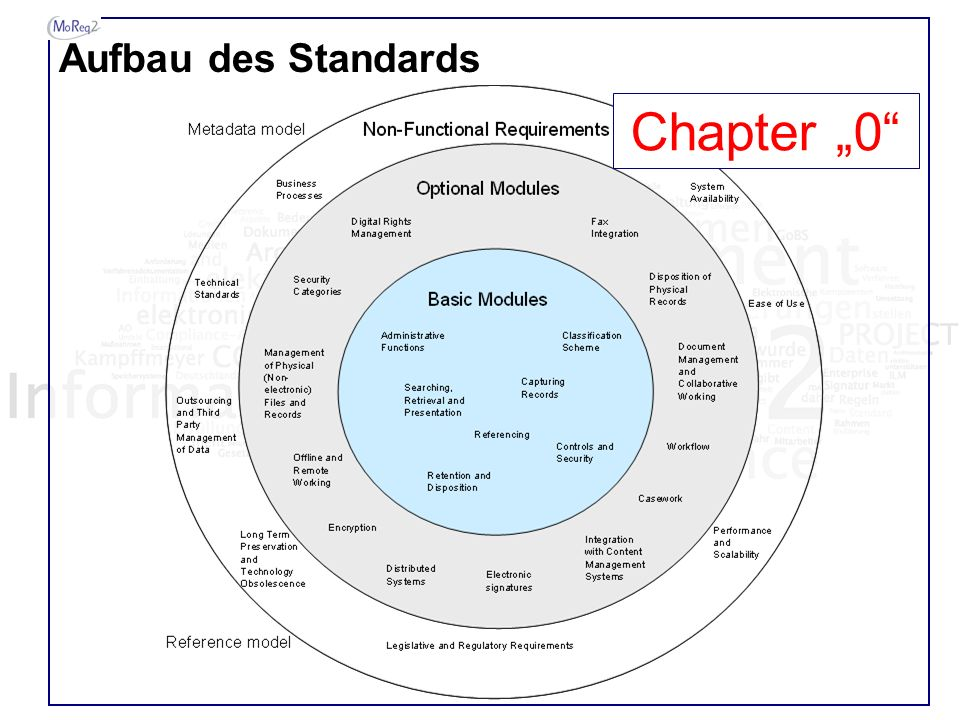 "Aufbau des Standards Chapter ""0"