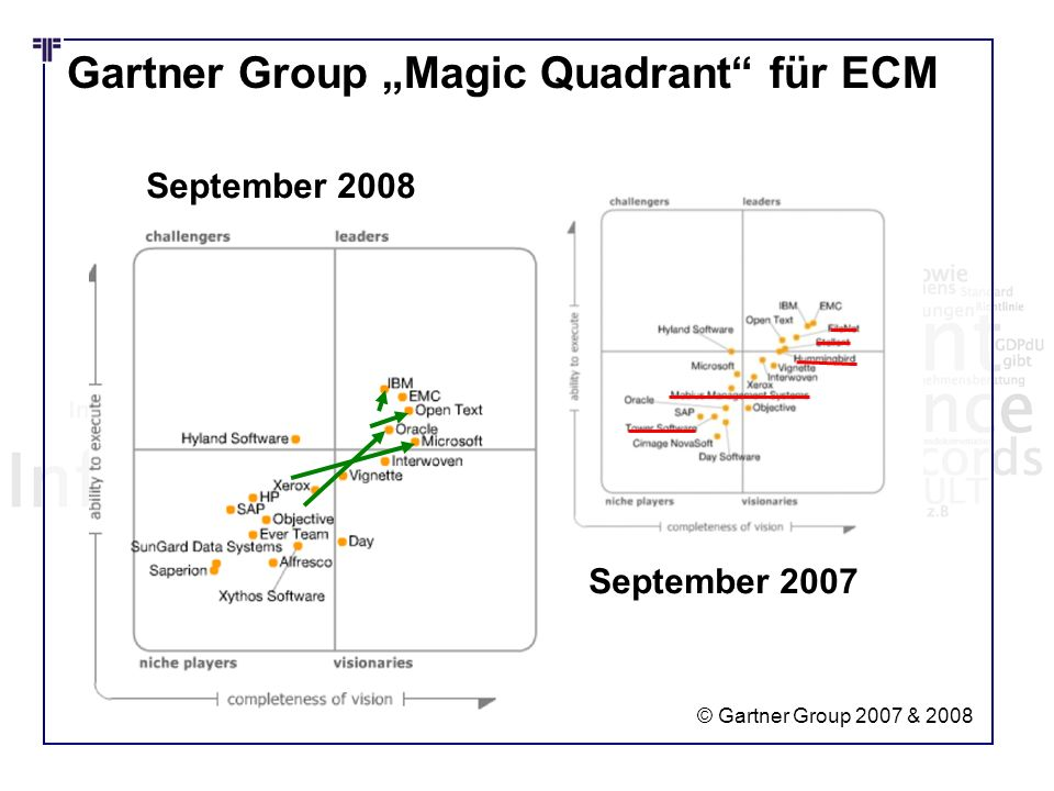 "Gartner Group ""Magic Quadrant für ECM"