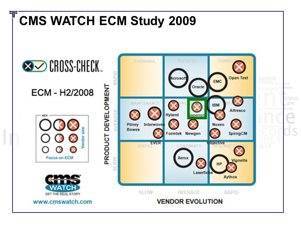 CMS WATCH ECM Study 2009