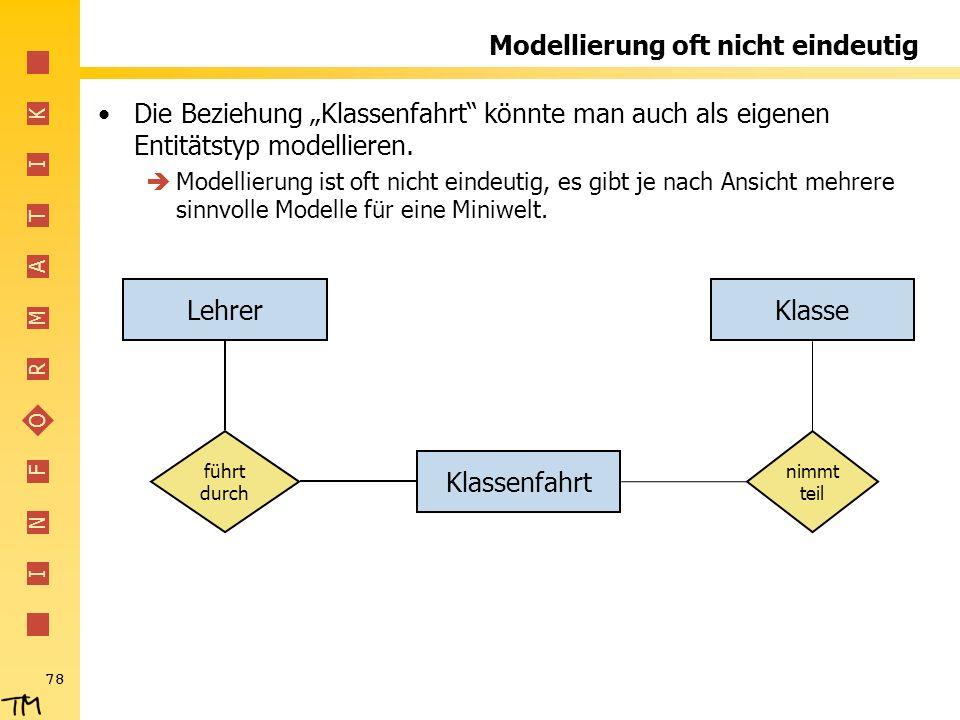 Modellierung oft nicht eindeutig