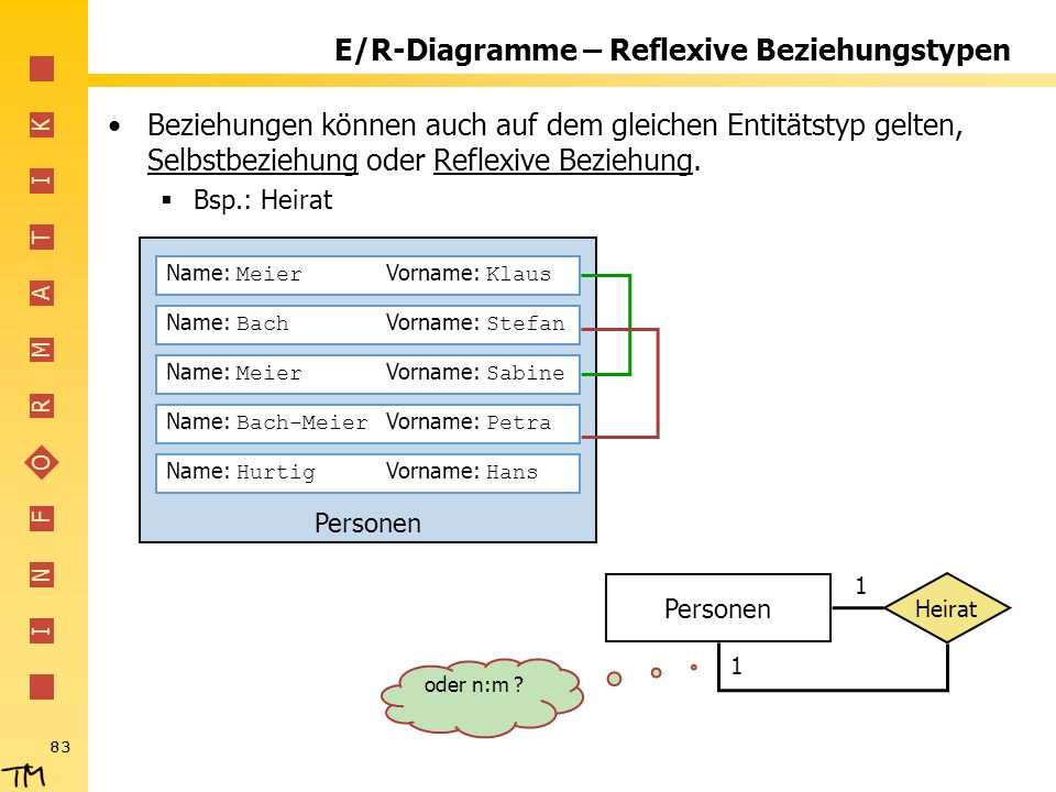 E/R-Diagramme – Reflexive Beziehungstypen
