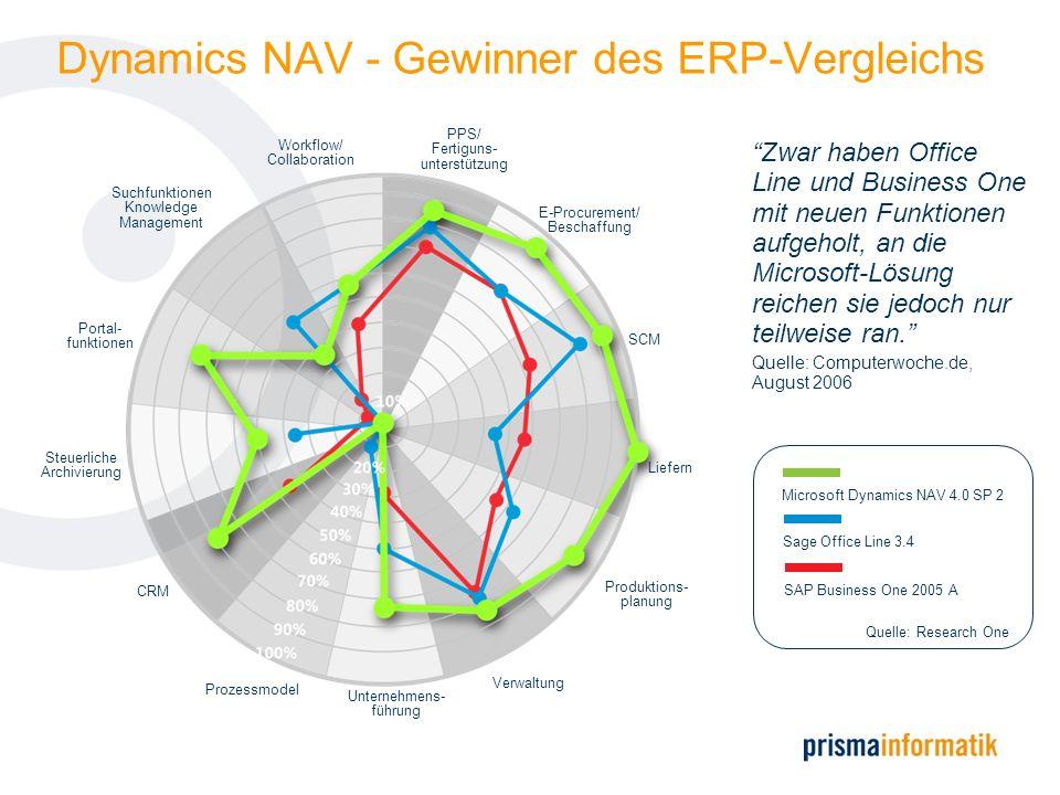 Dynamics NAV - Gewinner des ERP-Vergleichs