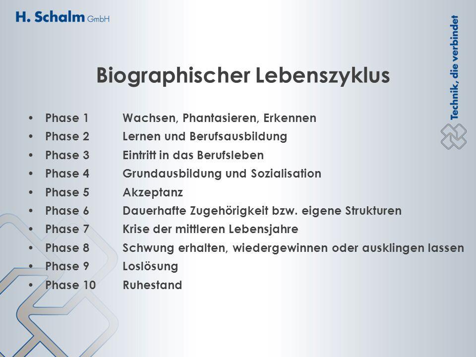 Biographischer Lebenszyklus