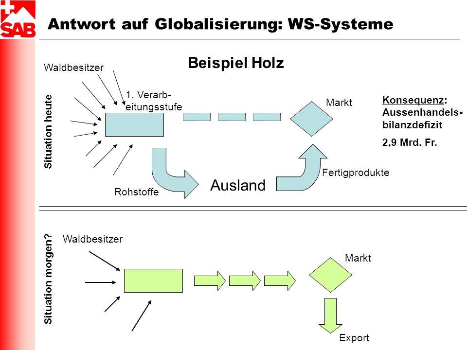 Antwort auf Globalisierung: WS-Systeme