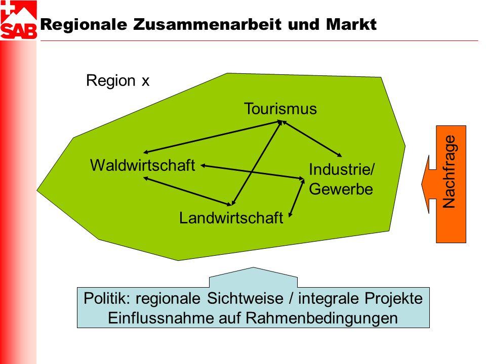Regionale Zusammenarbeit und Markt