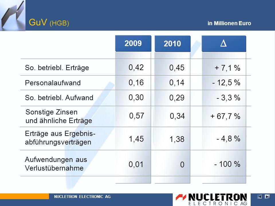 GuV (HGB) in Millionen Euro. 2009. 2010. D. D. So. betriebl. Erträge. 0,57. 1,45. 0,30. 0,16.