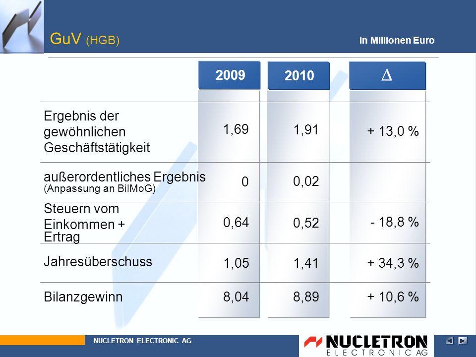 D GuV (HGB) 2009 2010 Ergebnis der gewöhnlichen Geschäftstätigkeit