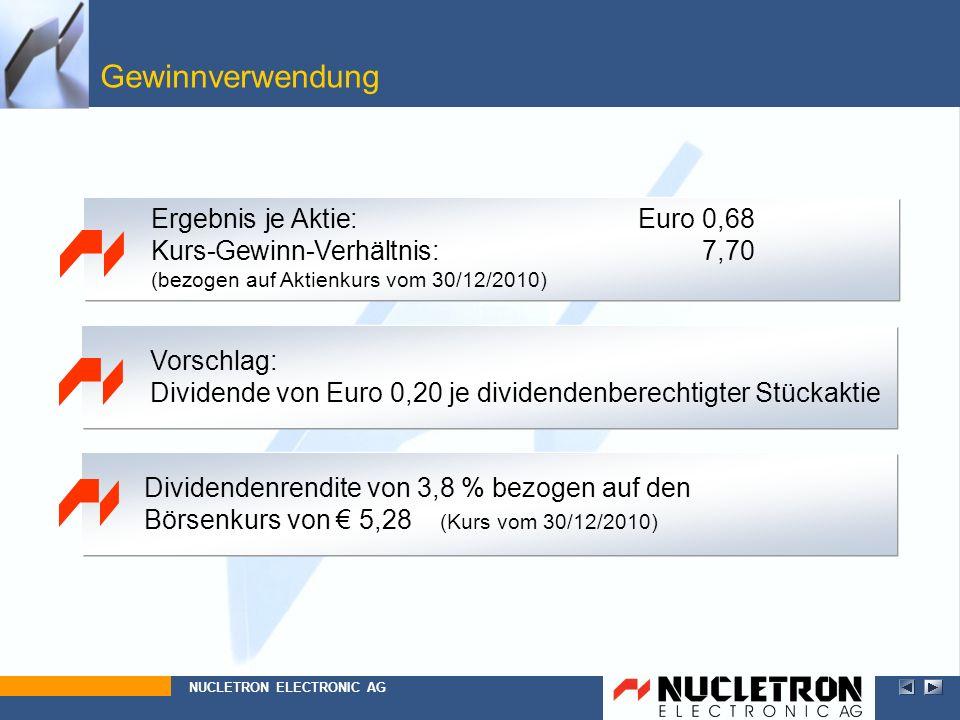 Gewinnverwendung Ergebnis je Aktie: Euro 0,68 Kurs-Gewinn-Verhältnis: 7,70. (bezogen auf Aktienkurs vom 30/12/2010)