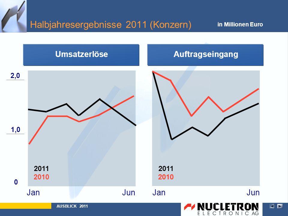 Halbjahresergebnisse 2011 (Konzern)