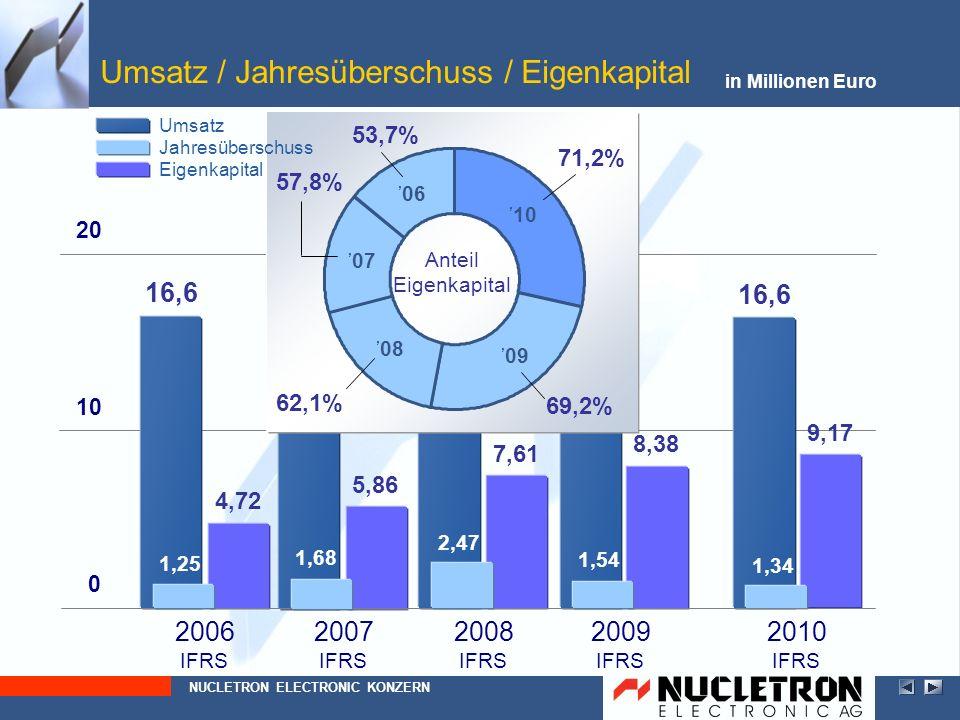 Umsatz / Jahresüberschuss / Eigenkapital