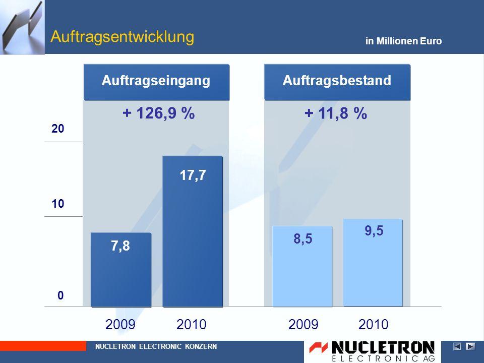 Auftragsentwicklung + 126,9 % + 11,8 % Auftragseingang Auftragsbestand