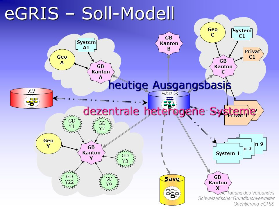 heutige Ausgangsbasis = dezentrale heterogene Systeme