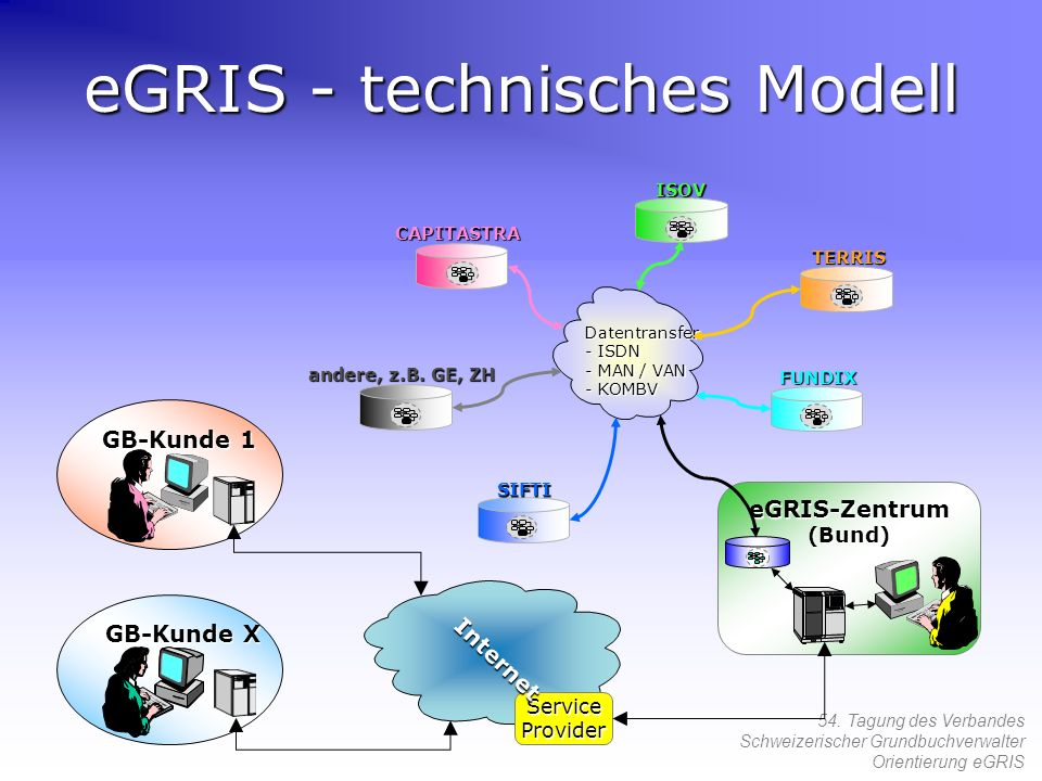 eGRIS - technisches Modell