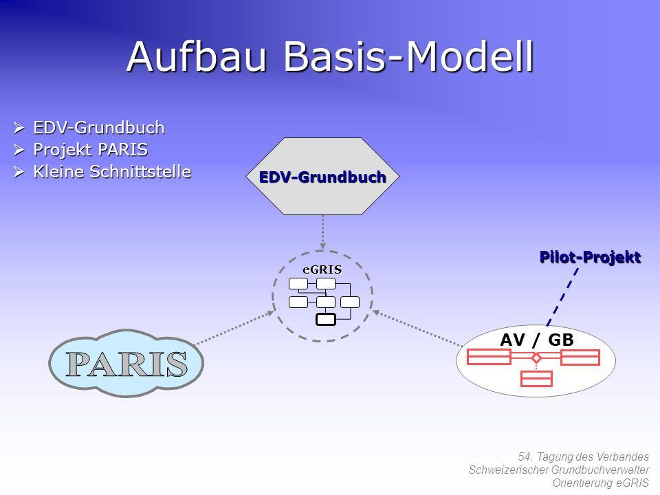 Aufbau Basis-Modell PARIS EDV-Grundbuch Projekt PARIS
