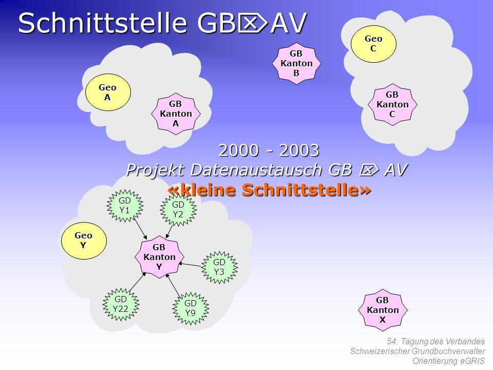 Schnittstelle GBAV 2000 - 2003 Projekt Datenaustausch GB  AV