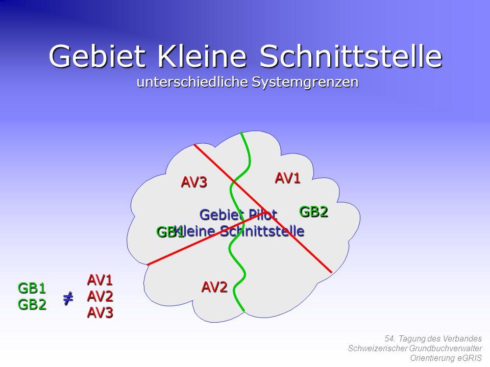 Gebiet Kleine Schnittstelle unterschiedliche Systemgrenzen
