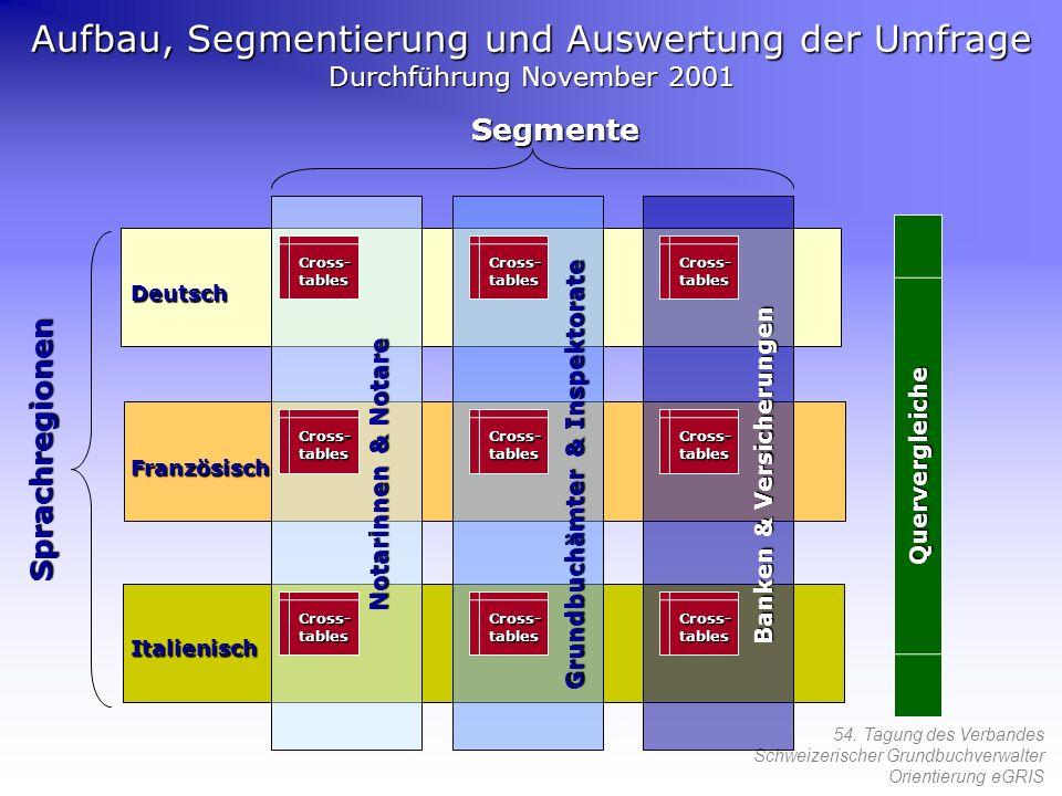 Grundbuchämter & Inspektorate Banken & Versicherungen