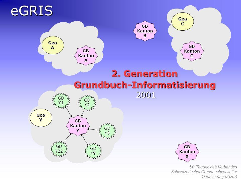 2. Generation Grundbuch-Informatisierung 2001