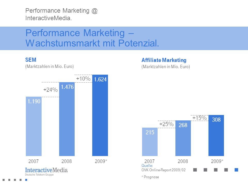 Performance Marketing – Wachstumsmarkt mit Potenzial.