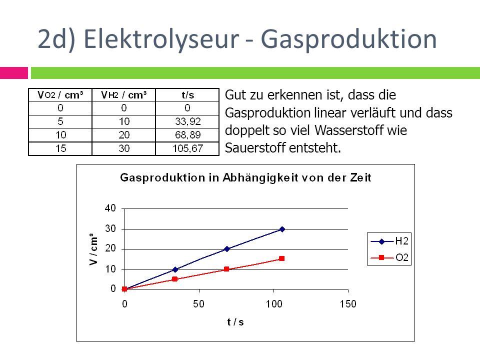 2d) Elektrolyseur - Gasproduktion
