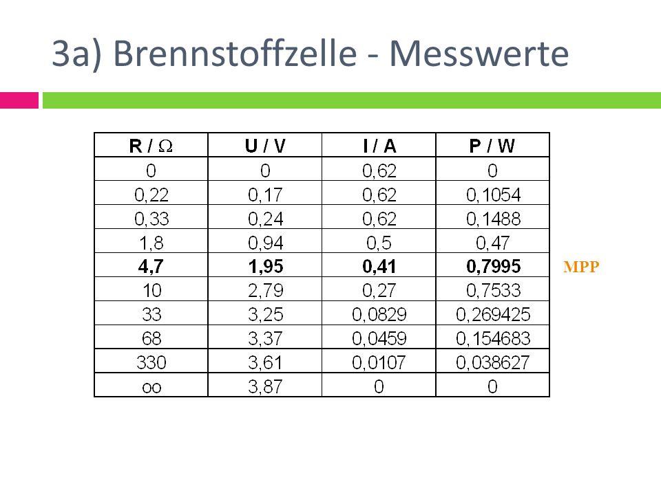 3a) Brennstoffzelle - Messwerte