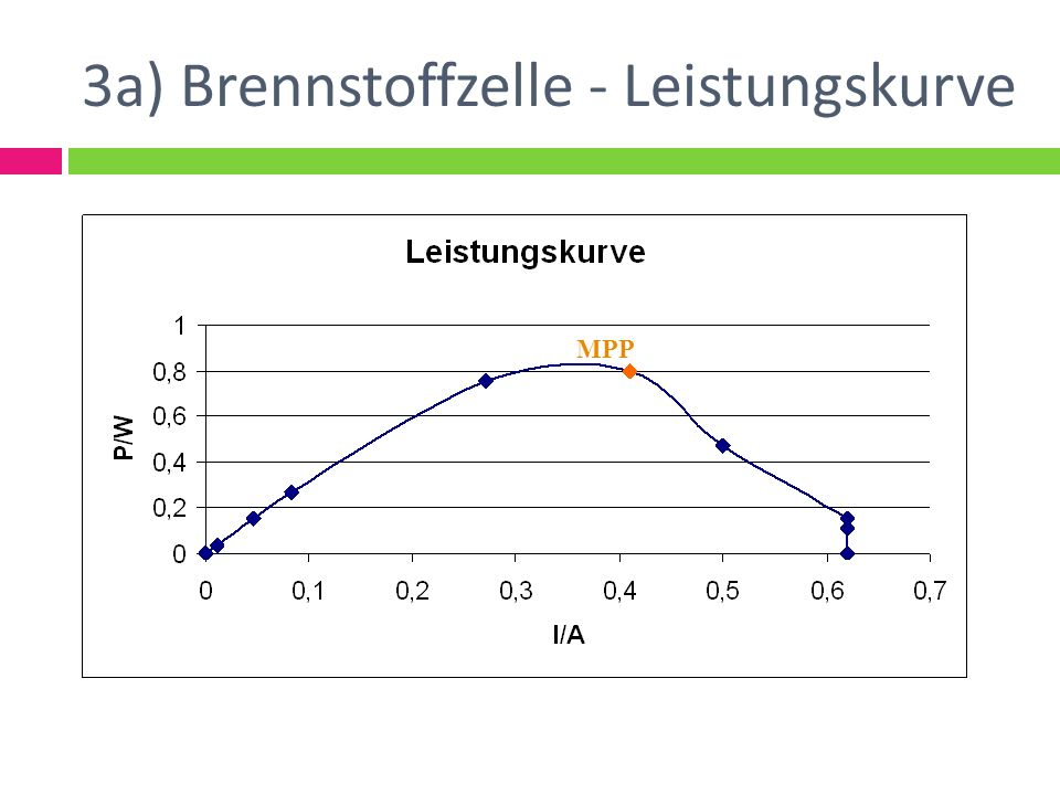 3a) Brennstoffzelle - Leistungskurve