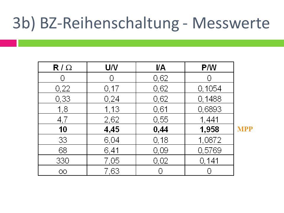 3b) BZ-Reihenschaltung - Messwerte