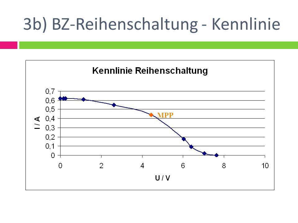 3b) BZ-Reihenschaltung - Kennlinie