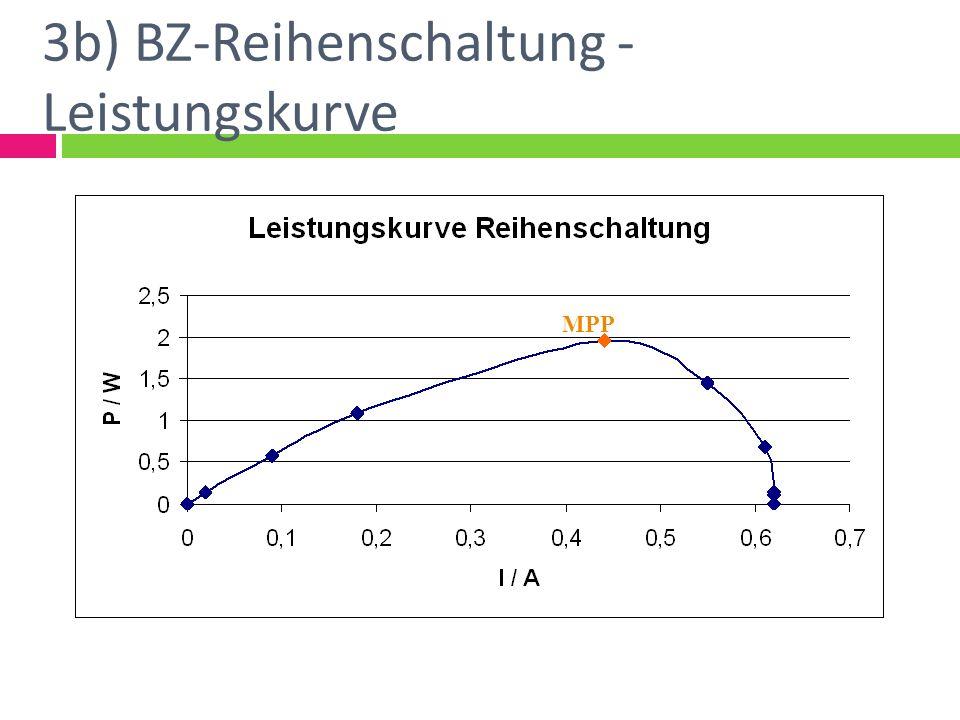 3b) BZ-Reihenschaltung - Leistungskurve