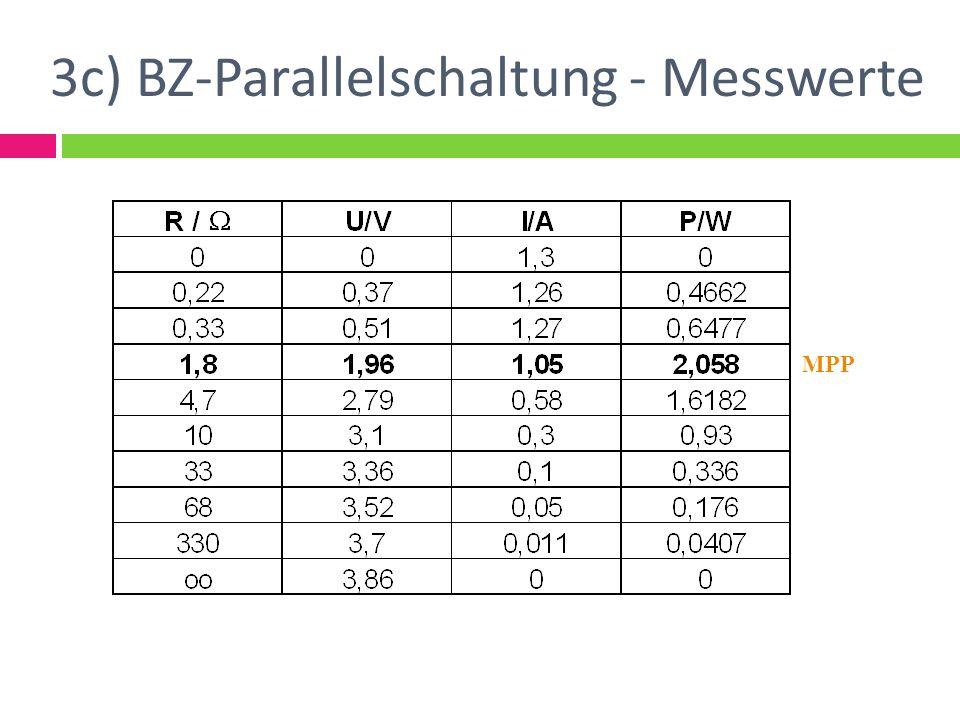 3c) BZ-Parallelschaltung - Messwerte