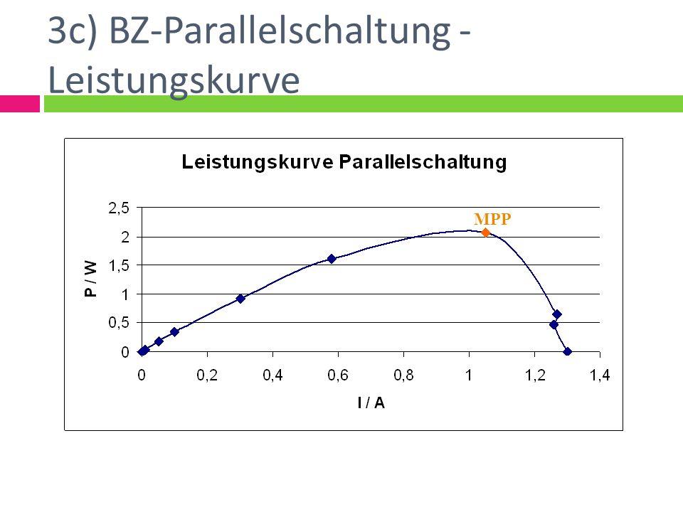 3c) BZ-Parallelschaltung - Leistungskurve