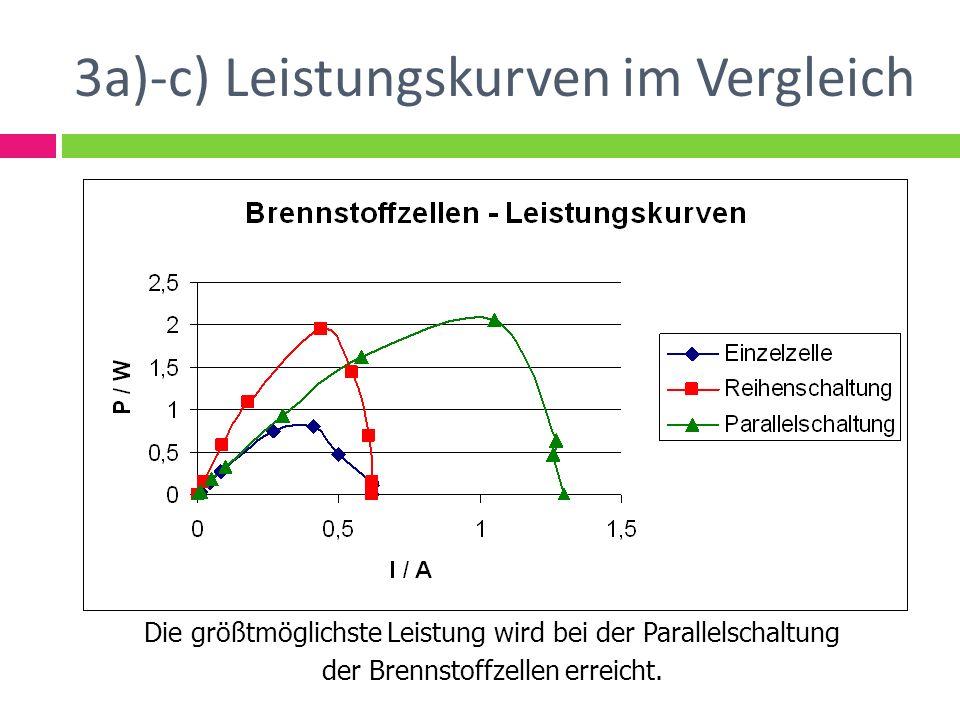 3a)-c) Leistungskurven im Vergleich