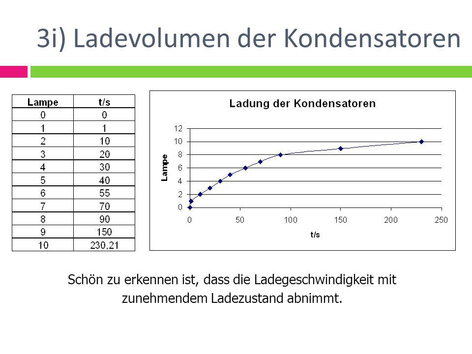 3i) Ladevolumen der Kondensatoren